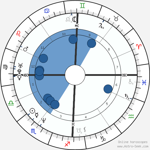 Nicole Hohloch wikipedia, horoscope, astrology, instagram