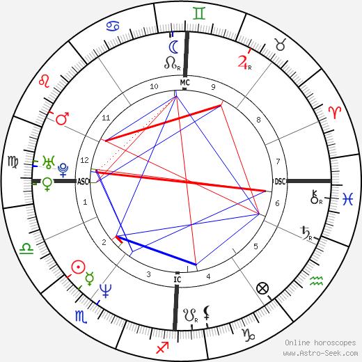 Николь (певица) Nicole Hohloch день рождения гороскоп, Nicole Hohloch Натальная карта онлайн