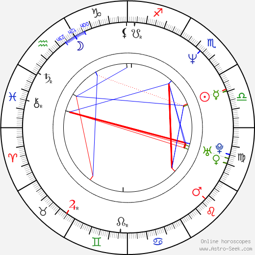 Pere Ponce astro natal birth chart, Pere Ponce horoscope, astrology