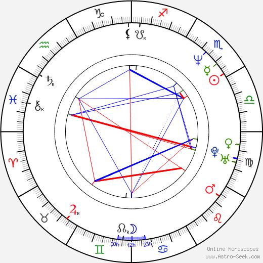 Peter Van den Begin день рождения гороскоп, Peter Van den Begin Натальная карта онлайн
