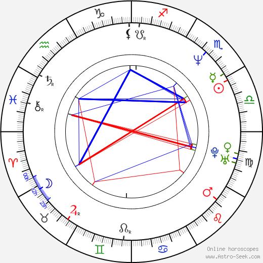 Petr Bakalerov astro natal birth chart, Petr Bakalerov horoscope, astrology