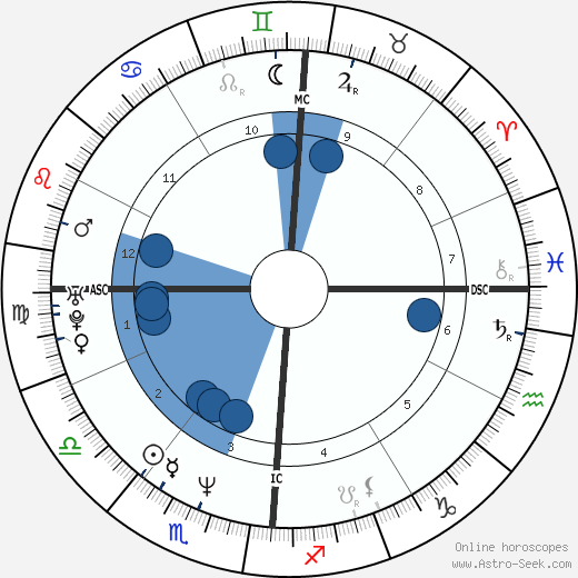 Ray LeBlanc wikipedia, horoscope, astrology, instagram