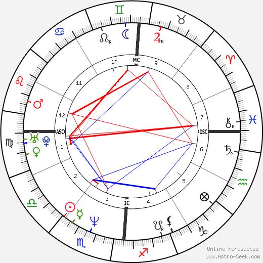 Ray LeBlanc день рождения гороскоп, Ray LeBlanc Натальная карта онлайн