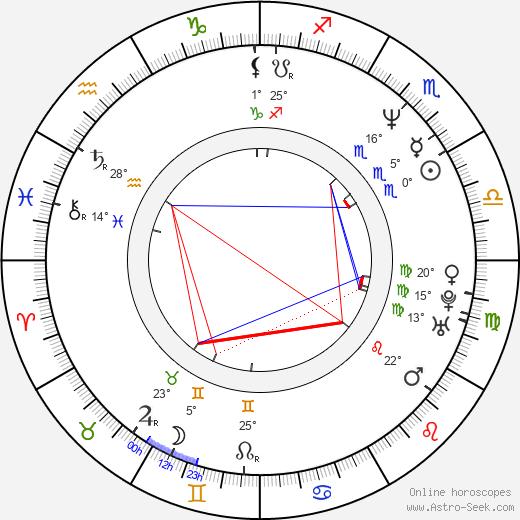 Robert Trujillo birth chart, biography, wikipedia 2020, 2021