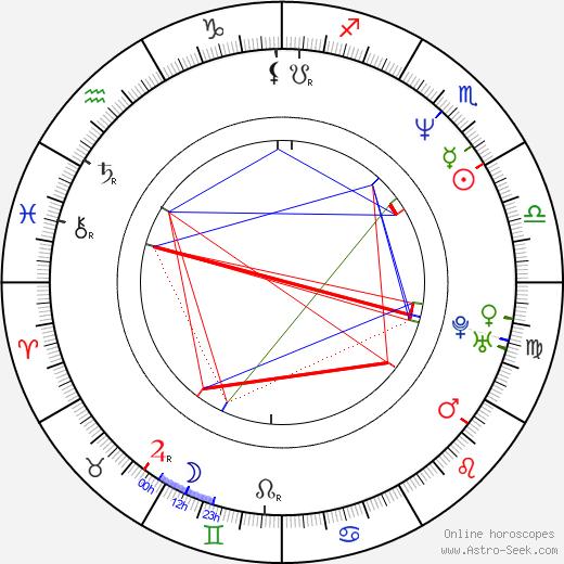 Robert Trujillo birth chart, Robert Trujillo astro natal horoscope, astrology