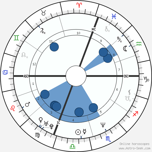 Roberto Vittori wikipedia, horoscope, astrology, instagram