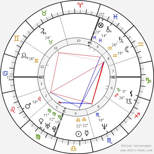Roberto Vittori birth chart, biography, wikipedia 2019, 2020