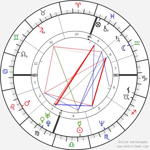 Roberto Vittori birth chart, Roberto Vittori astro natal horoscope, astrology