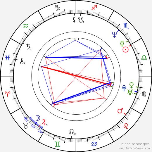 Toby Mac birth chart, Toby Mac astro natal horoscope, astrology