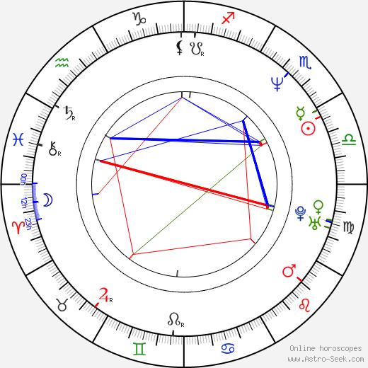 Ty Pennington birth chart, Ty Pennington astro natal horoscope, astrology