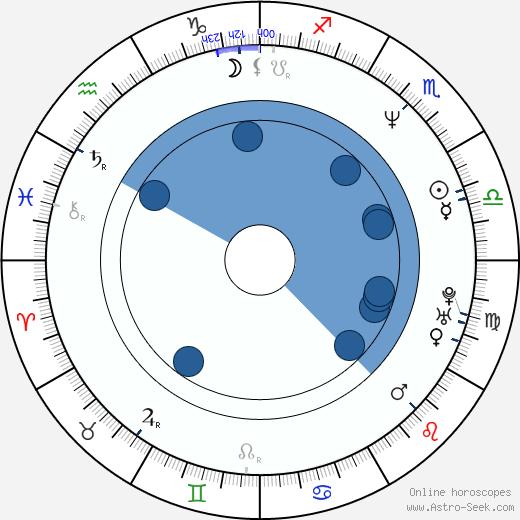 Urs Remond wikipedia, horoscope, astrology, instagram