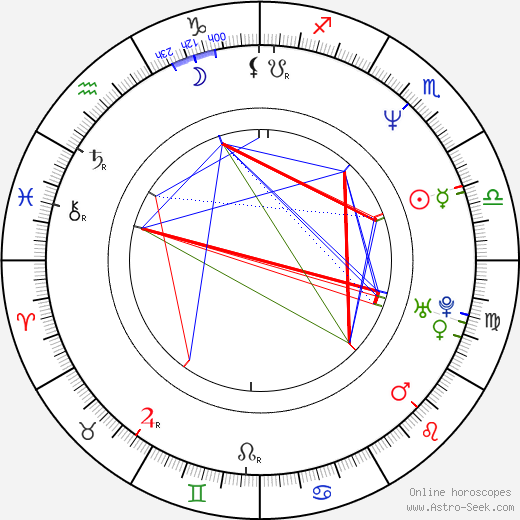 Xavier Pérez Grobet astro natal birth chart, Xavier Pérez Grobet horoscope, astrology