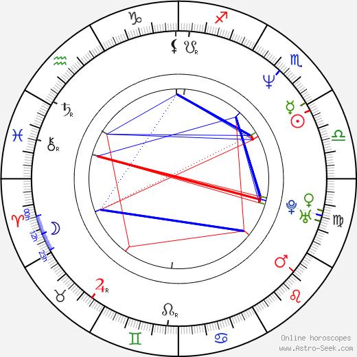 Yvette Nipar astro natal birth chart, Yvette Nipar horoscope, astrology
