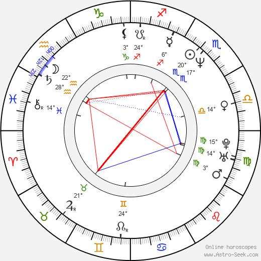 Alex Carter birth chart, biography, wikipedia 2019, 2020