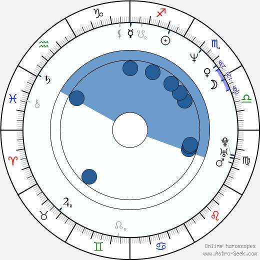 Antonina Choroszy wikipedia, horoscope, astrology, instagram