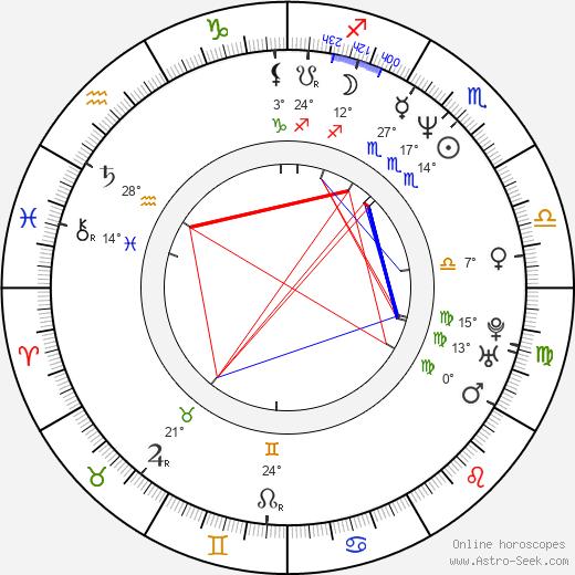 Brad Grunberg birth chart, biography, wikipedia 2020, 2021