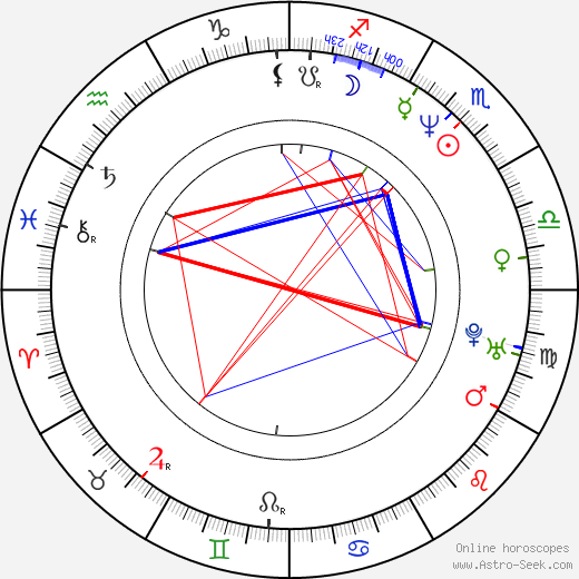 Brad Grunberg birth chart, Brad Grunberg astro natal horoscope, astrology