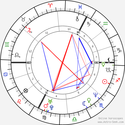 Carlo Ruggero Gerosa день рождения гороскоп, Carlo Ruggero Gerosa Натальная карта онлайн