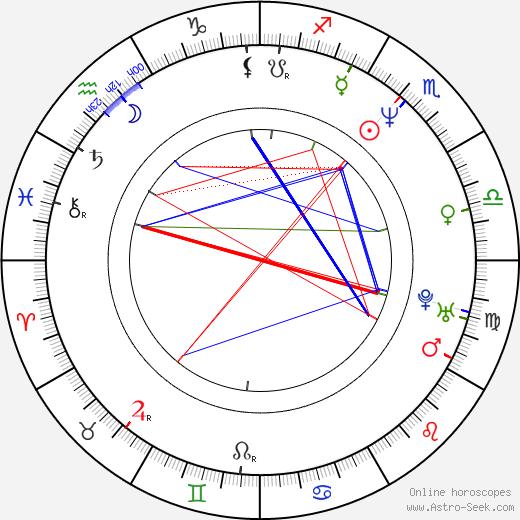Christopher Kulikowski birth chart, Christopher Kulikowski astro natal horoscope, astrology