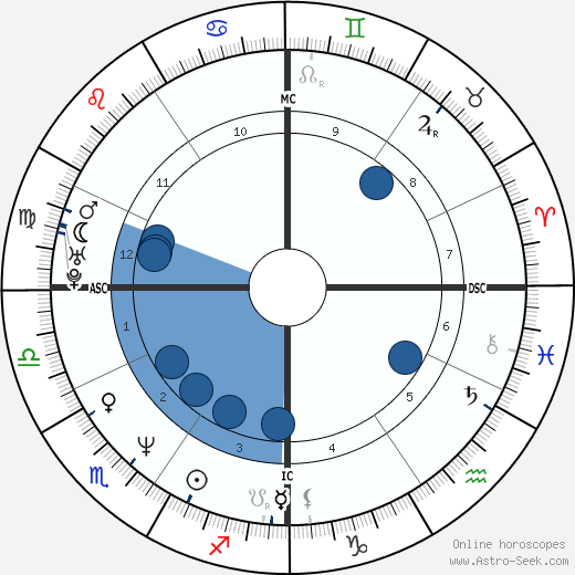 Daniel Ducruet wikipedia, horoscope, astrology, instagram