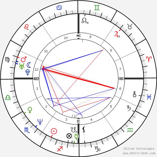 Daniel Ducruet birth chart, Daniel Ducruet astro natal horoscope, astrology