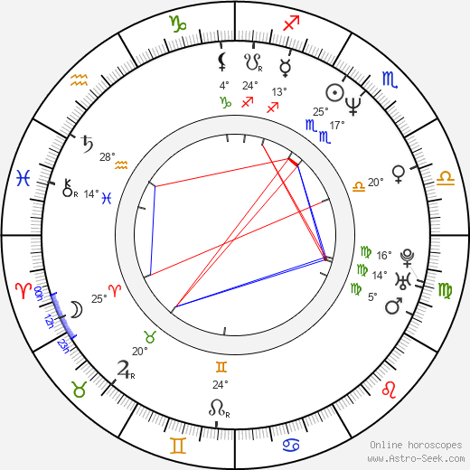Daniela Kovářová birth chart, biography, wikipedia 2019, 2020