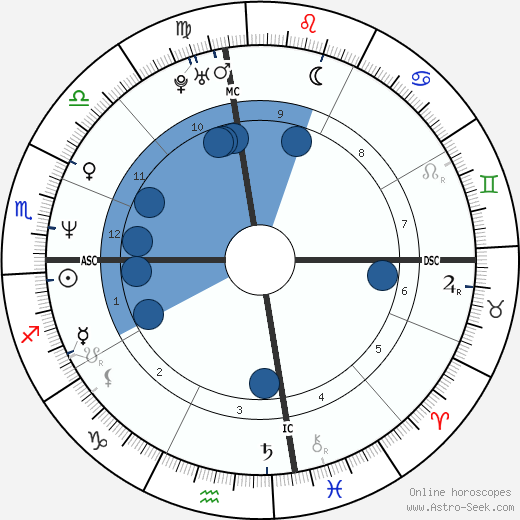 David Christian Rogers wikipedia, horoscope, astrology, instagram