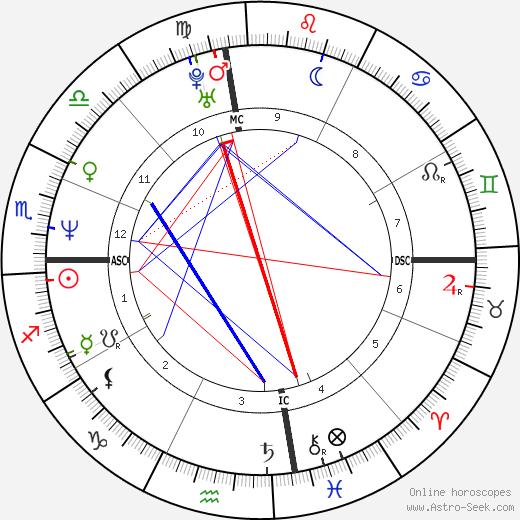 David Christian Rogers birth chart, David Christian Rogers astro natal horoscope, astrology