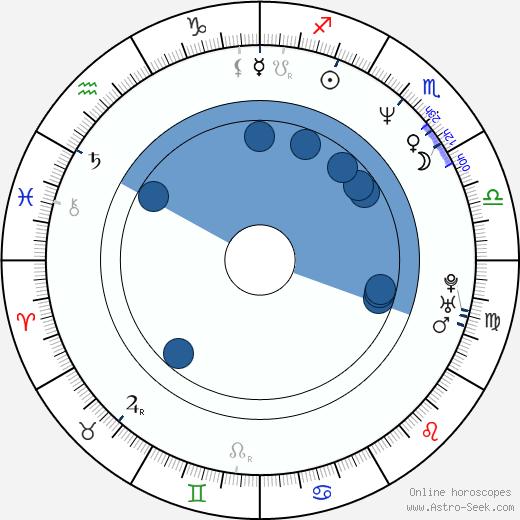 David Wood wikipedia, horoscope, astrology, instagram