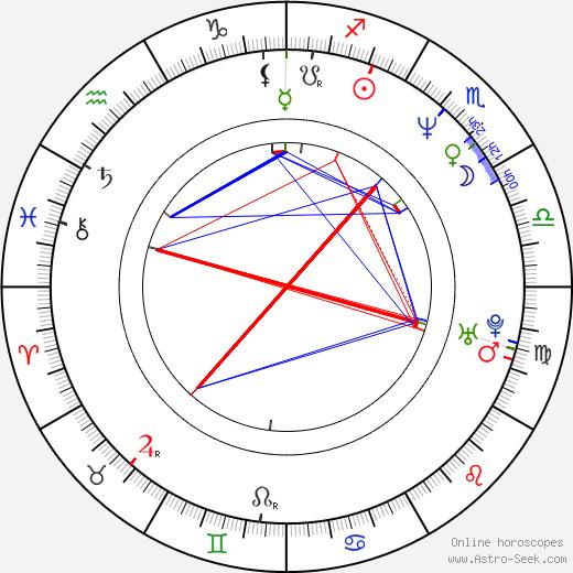 David Wood astro natal birth chart, David Wood horoscope, astrology