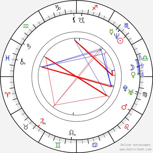 Eric Mendelsohn birth chart, Eric Mendelsohn astro natal horoscope, astrology