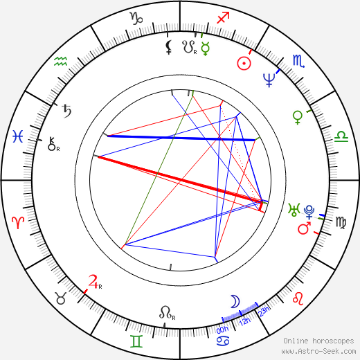 Erika Buenfil birth chart, Erika Buenfil astro natal horoscope, astrology