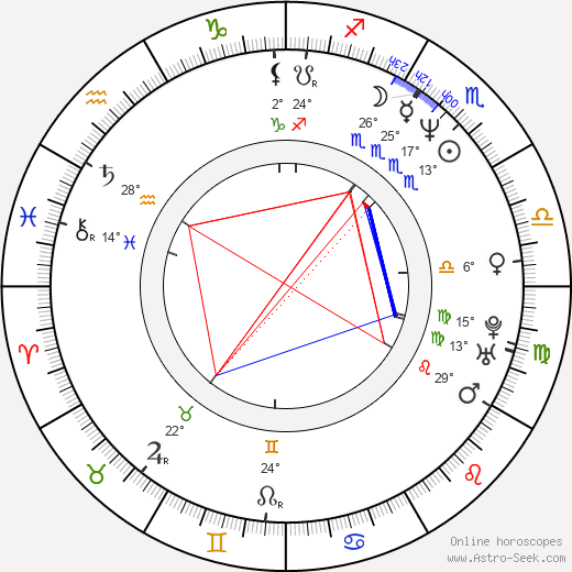 Famke Janssen birth chart, biography, wikipedia 2019, 2020