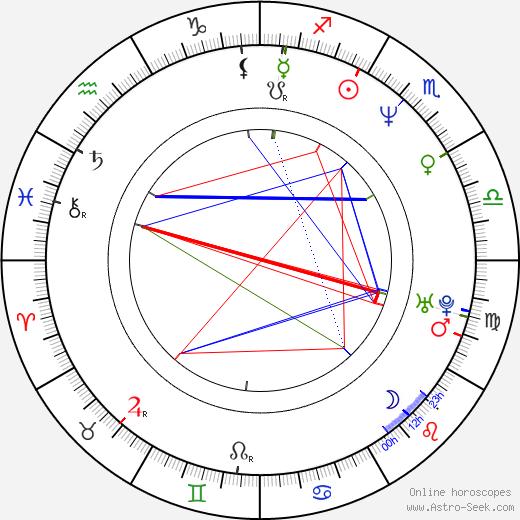 Гаррет Диллахант Garret Dillahunt день рождения гороскоп, Garret Dillahunt Натальная карта онлайн
