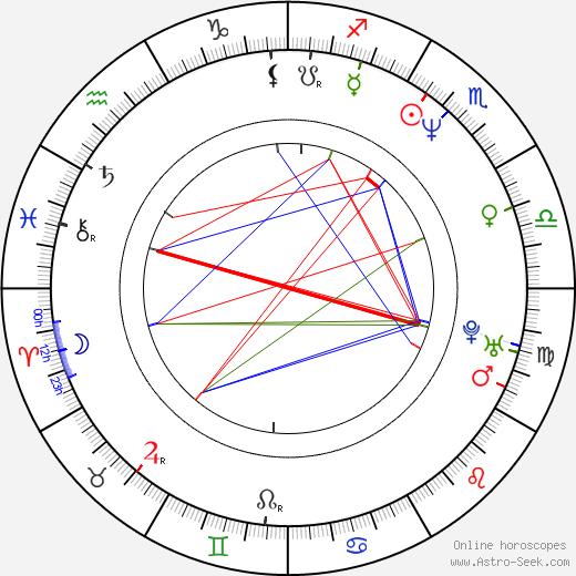 Harry Lennix astro natal birth chart, Harry Lennix horoscope, astrology
