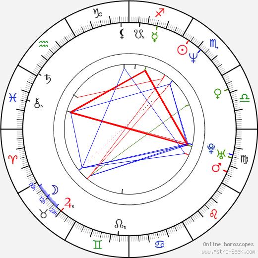 Henrik Dahl birth chart, Henrik Dahl astro natal horoscope, astrology
