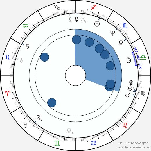 Hugo Habrman wikipedia, horoscope, astrology, instagram