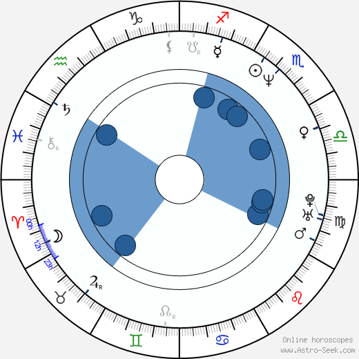 Ivan Bareš wikipedia, horoscope, astrology, instagram