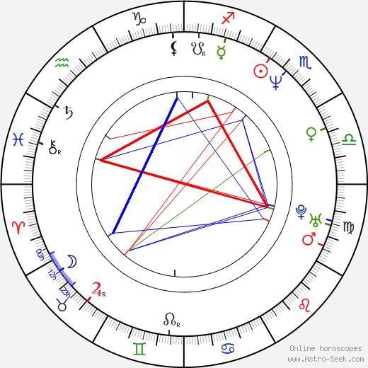 Jae-sung Choi birth chart, Jae-sung Choi astro natal horoscope, astrology