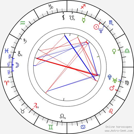 Jan Krafka astro natal birth chart, Jan Krafka horoscope, astrology