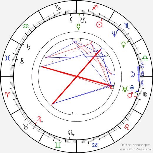 Janne Haavisto birth chart, Janne Haavisto astro natal horoscope, astrology