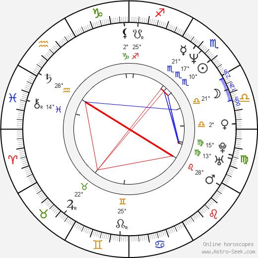 Jeff Hare birth chart, biography, wikipedia 2020, 2021
