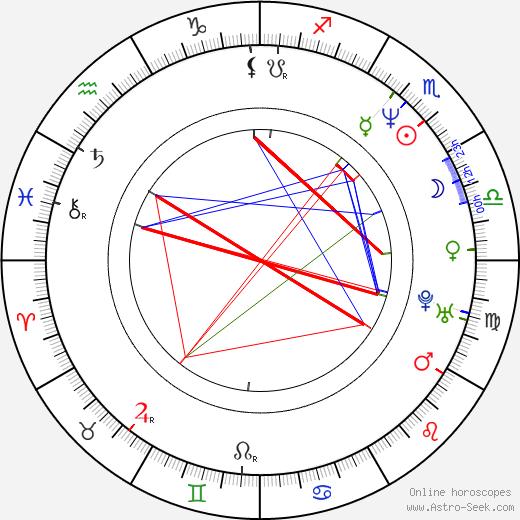 Jeff Hare birth chart, Jeff Hare astro natal horoscope, astrology