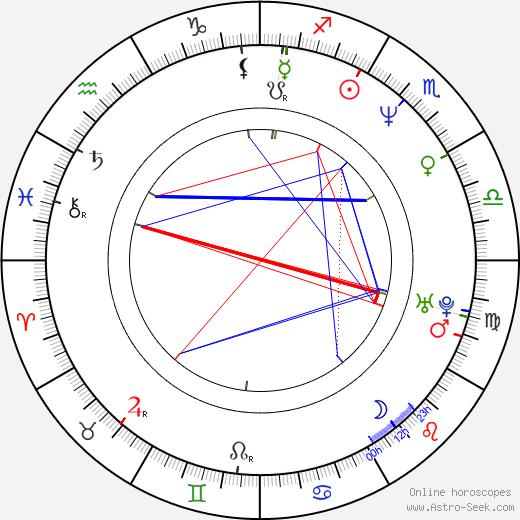 Jim Van Bebber astro natal birth chart, Jim Van Bebber horoscope, astrology