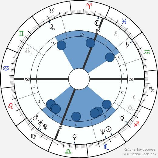 John L'Ecuyer wikipedia, horoscope, astrology, instagram