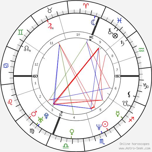 John L'Ecuyer день рождения гороскоп, John L'Ecuyer Натальная карта онлайн