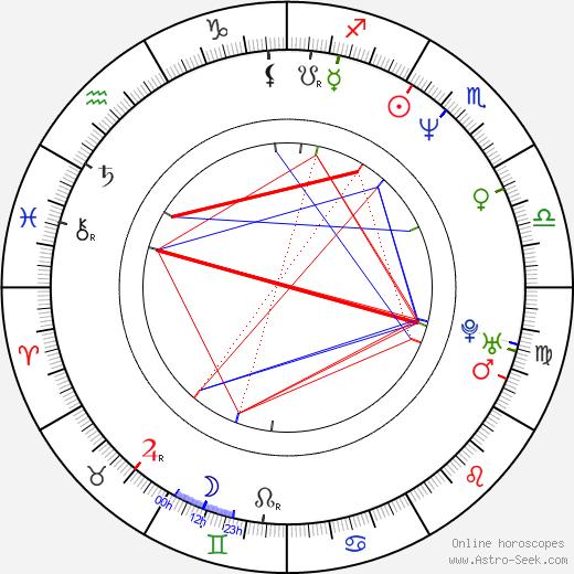 Katharina Böhm birth chart, Katharina Böhm astro natal horoscope, astrology