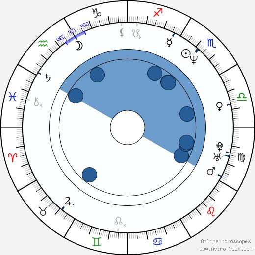 Keith Lockhart wikipedia, horoscope, astrology, instagram