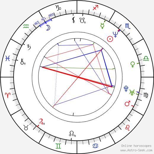 Keith Lockhart birth chart, Keith Lockhart astro natal horoscope, astrology