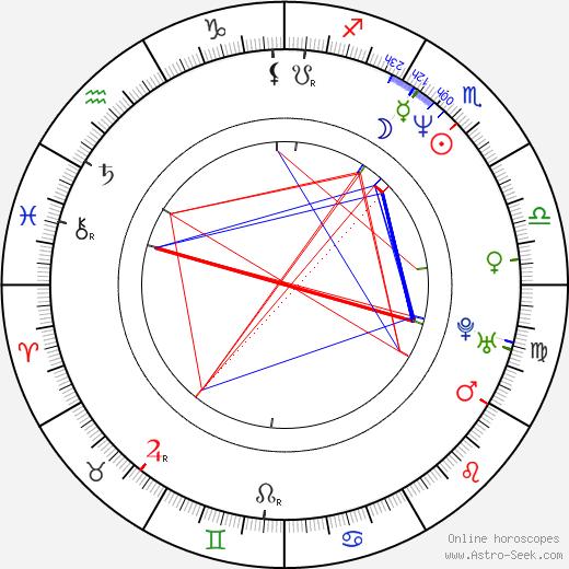 Lisa Kleypas день рождения гороскоп, Lisa Kleypas Натальная карта онлайн